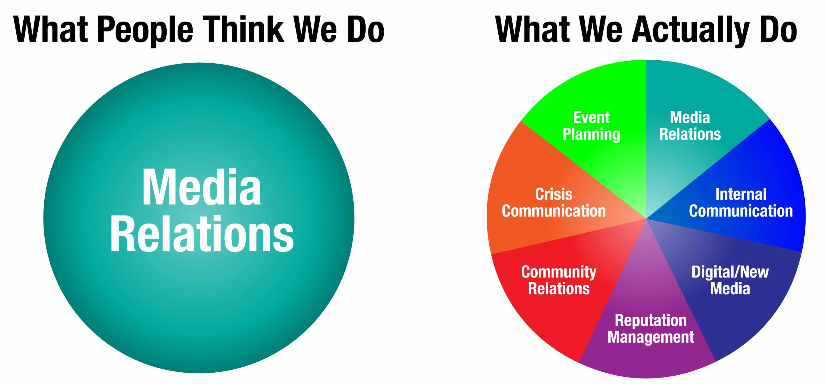 communications and public relations