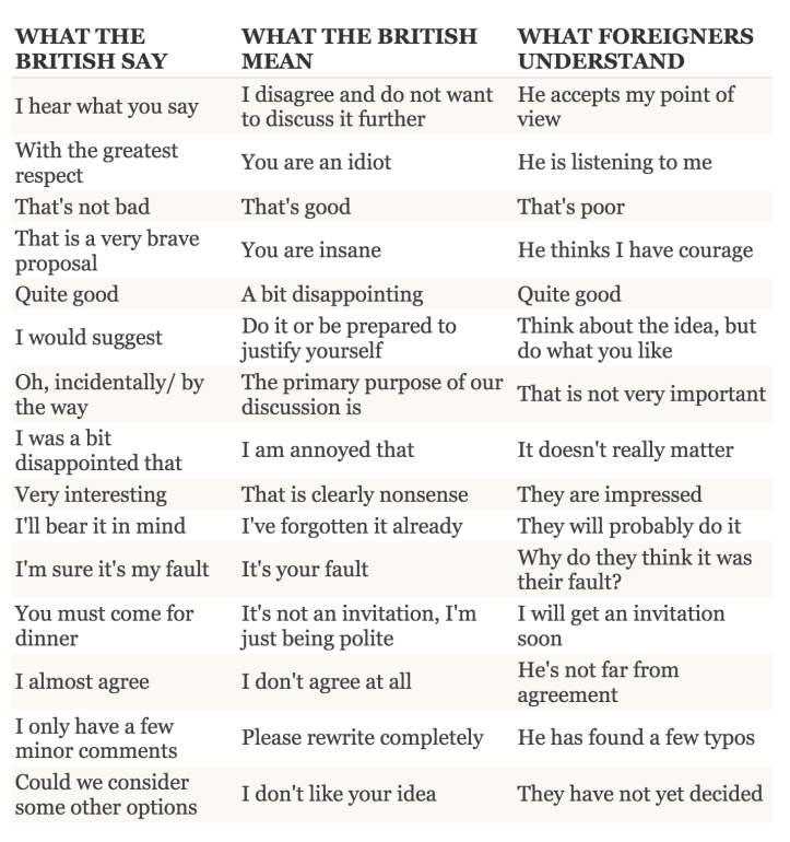 What the English really mean